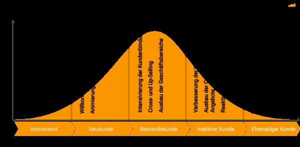 Kundenlebensyzklus